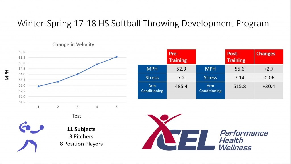 Softball Development Program Results